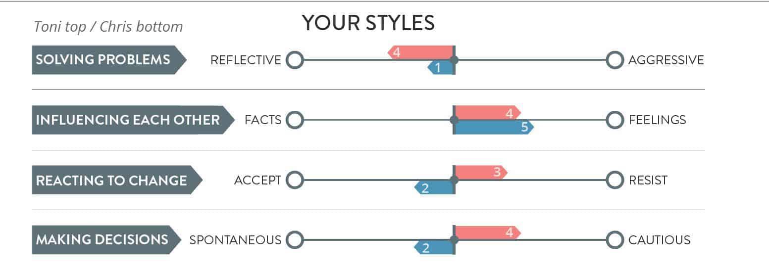 SYMBIS Styles